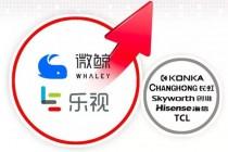 从TCL联姻乐视 再到康佳恋爱微鲸 看电视产业未来发展趋势
