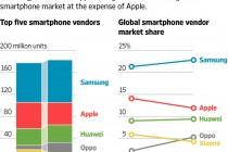 安卓手机的崛起对于苹果意味着什么