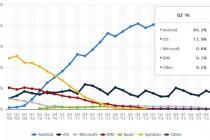 苹果还在被蚕食! Android 手机市场占比已达 86%