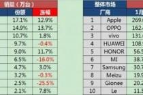 赛诺2017年1月中国智能手机市场报告:oppo、vivo、苹果销量前三甲