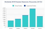 IDC:第一季度全球VR/AR眼镜出货量达到230万部