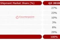2019年Q3印度智能手机市场份额小米蝉联第一