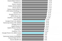 外媒测评谷歌Pixel 4 XL续航:2019年所有推出的设备中表现最差