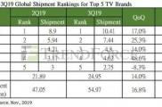 数据显示2019年第三季度全球电视出货量三星位居第一