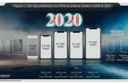 郭明錤:2020年苹果发布5款新iPhone,支持毫米波/Sub-6GHz技术