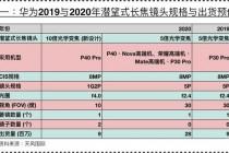 郭明錤最新报告华为P40 Pro潜望式长焦镜头10倍变焦,预计售价4-5千人民币