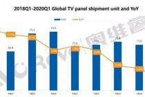2020年第一季度电视面板出货量同比下降10.2%,