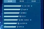 realme双十一战绩亮眼,崛起最快品牌将搅动手机市场格局